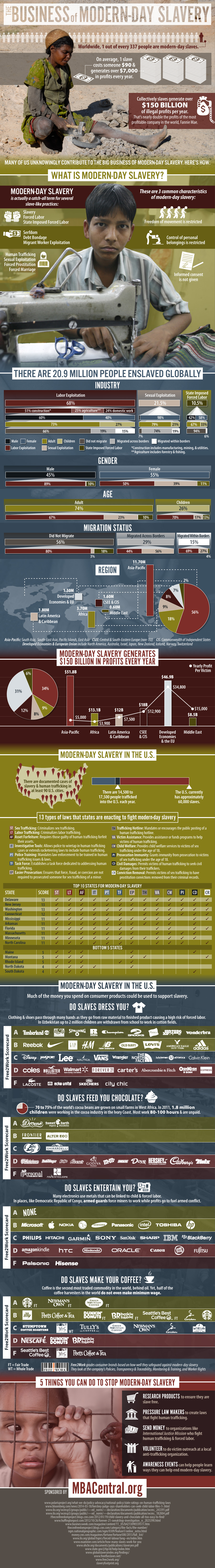 The Business of Modern-Day Slavery